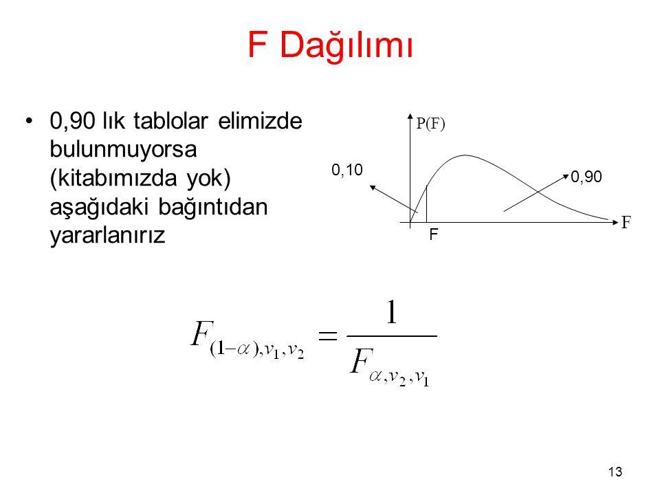 14 F Dağılımı •Örnek 5 ve 10 serbestlik dercelerinde soldan 0,05 ik alanı ayıran F değeri nedir.