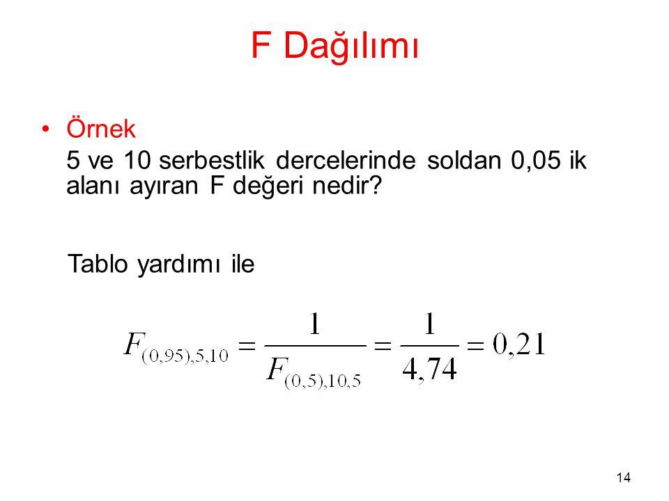 14 F Dağılımı •Örnek 5 ve 10 serbestlik dercelerinde soldan 0,05 ik alanı ayıran F değeri nedir? Tablo yardımı ile