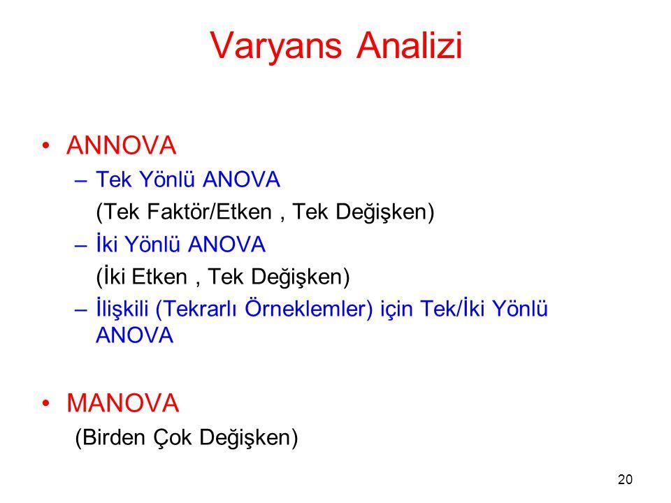 20 Varyans Analizi •ANNOVA –Tek Yönlü ANOVA (Tek Faktör/Etken, Tek Değişken) –İki Yönlü ANOVA (İki Etken, Tek Değişken) –İlişkili (Tekrarlı Örneklemle