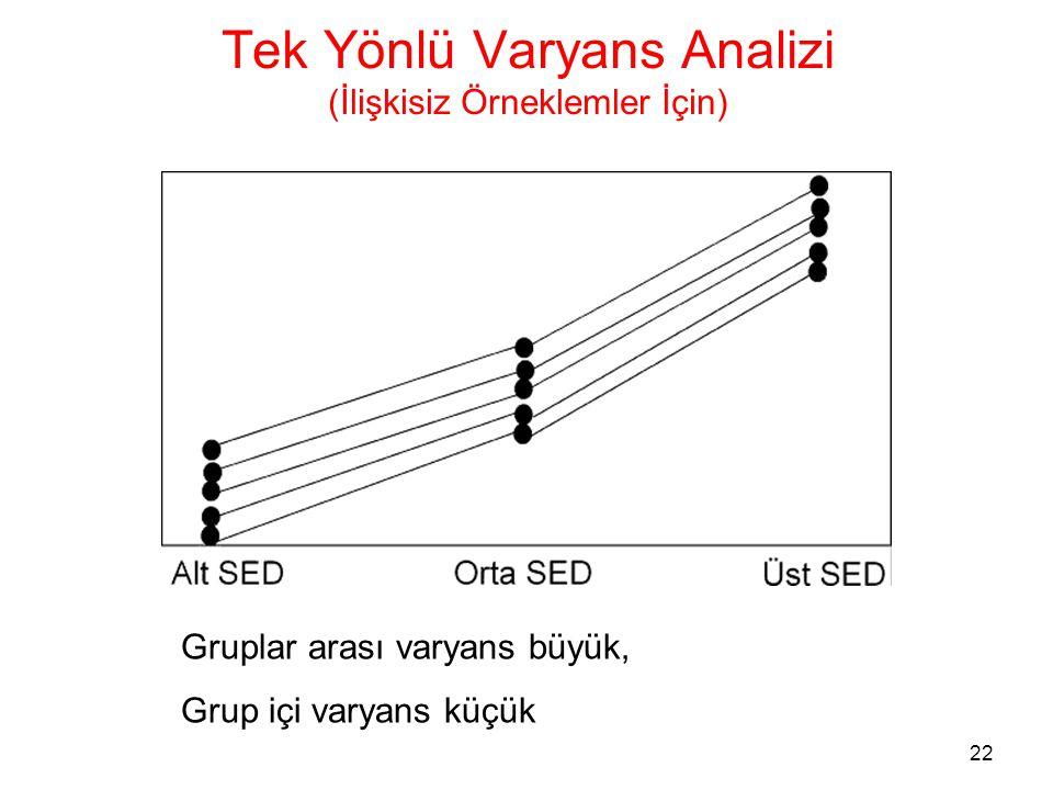 23 Tek Yönlü Varyans Analizi (İlişkisiz Örneklemler İçin) •Bazı durumlarda farklı gruplarda yer alan bireyler arasındaki farklılıktan çok aynı grupta yer alan bireyler arasındaki farklılık daha büyük olabilir.