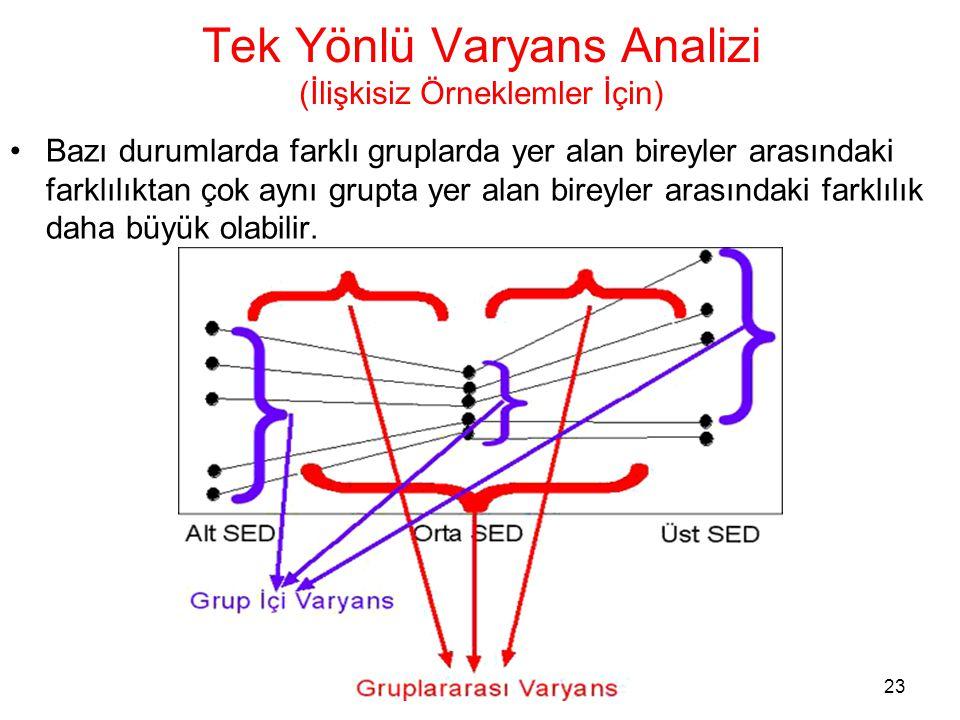 23 Tek Yönlü Varyans Analizi (İlişkisiz Örneklemler İçin) •Bazı durumlarda farklı gruplarda yer alan bireyler arasındaki farklılıktan çok aynı grupta