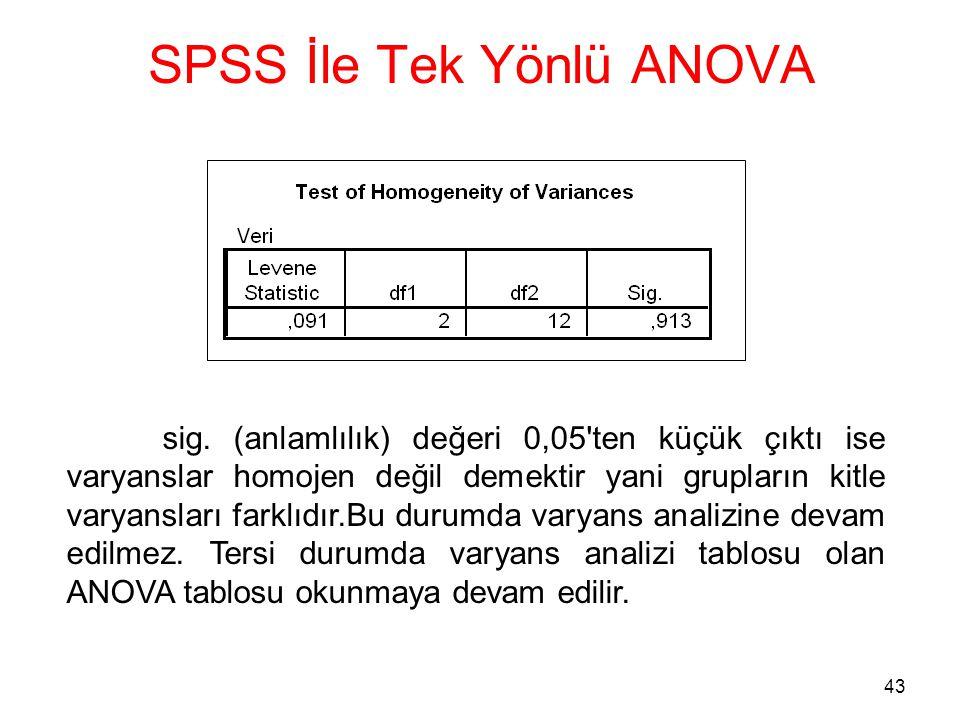 43 SPSS İle Tek Yönlü ANOVA sig. (anlamlılık) değeri 0,05'ten küçük çıktı ise varyanslar homojen değil demektir yani grupların kitle varyansları farkl