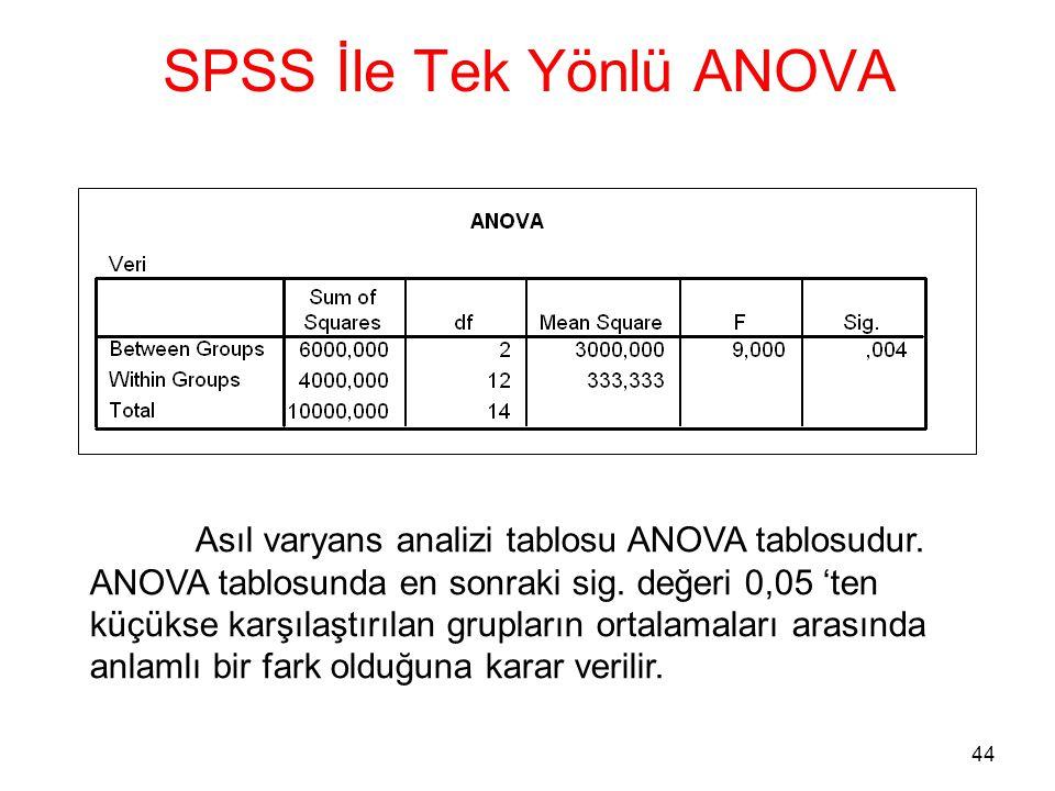 44 SPSS İle Tek Yönlü ANOVA Asıl varyans analizi tablosu ANOVA tablosudur. ANOVA tablosunda en sonraki sig. değeri 0,05 'ten küçükse karşılaştırılan g