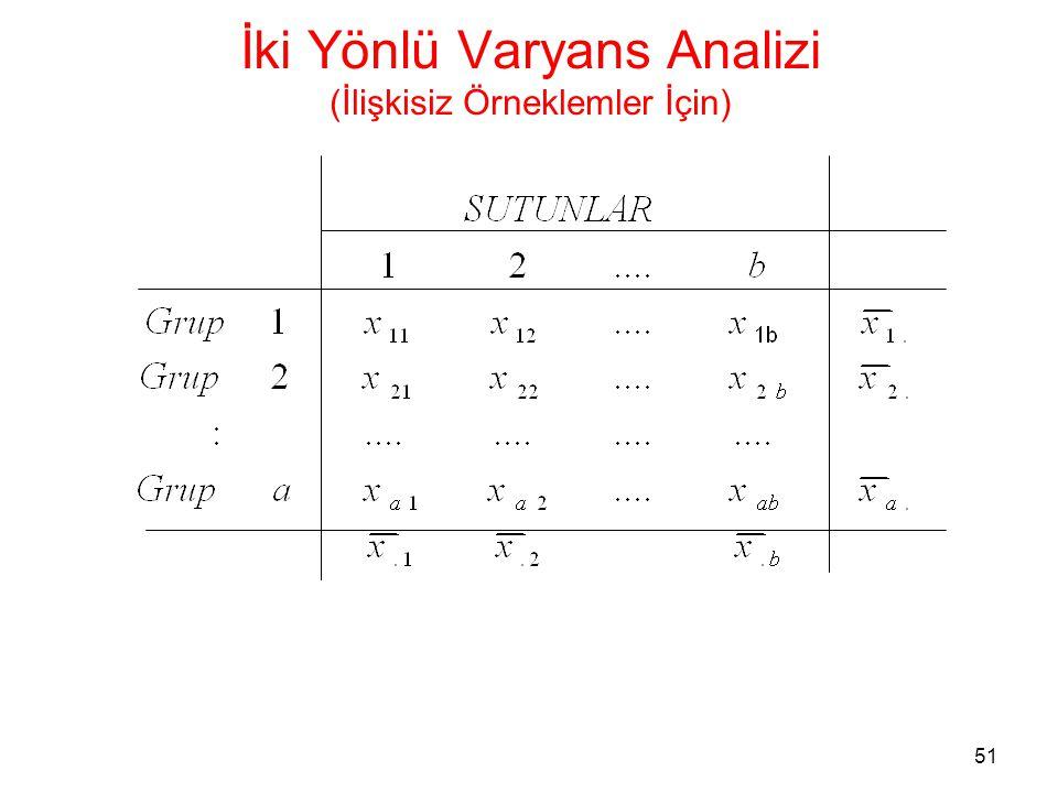 52 İki Yönlü Varyans Analizi (İlişkisiz Örneklemler İçin) Bir yönlü varyans analizindeki gibi ortalamadan farkların karelerini (değişimleri) tanımlayabiliriz Son denklemde her iki tarafın kareleri alınıp, KT ifadesinde yerine konursa…