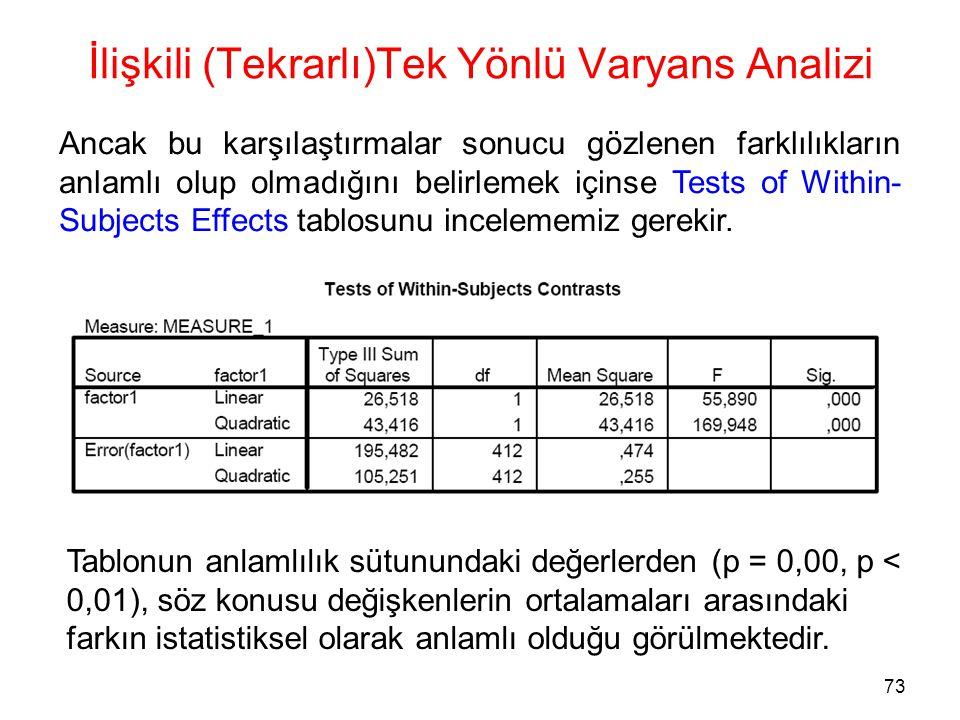 73 İlişkili (Tekrarlı)Tek Yönlü Varyans Analizi Ancak bu karşılaştırmalar sonucu gözlenen farklılıkların anlamlı olup olmadığını belirlemek içinse Tes