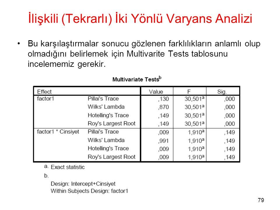80 Kaynaklar •Baykul,Yaşar.(2000) İstatistiksel Metodlar ve Uygulamalar.