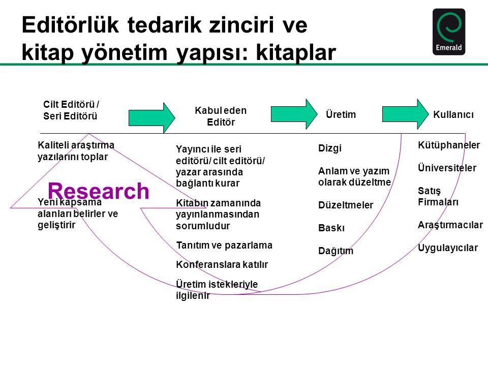Research Editörlük tedarik zinciri ve kitap yönetim yapısı: kitaplar Cilt Editörü / Seri Editörü Kabul eden Editör ÜretimKullanıcı Kaliteli araştırma