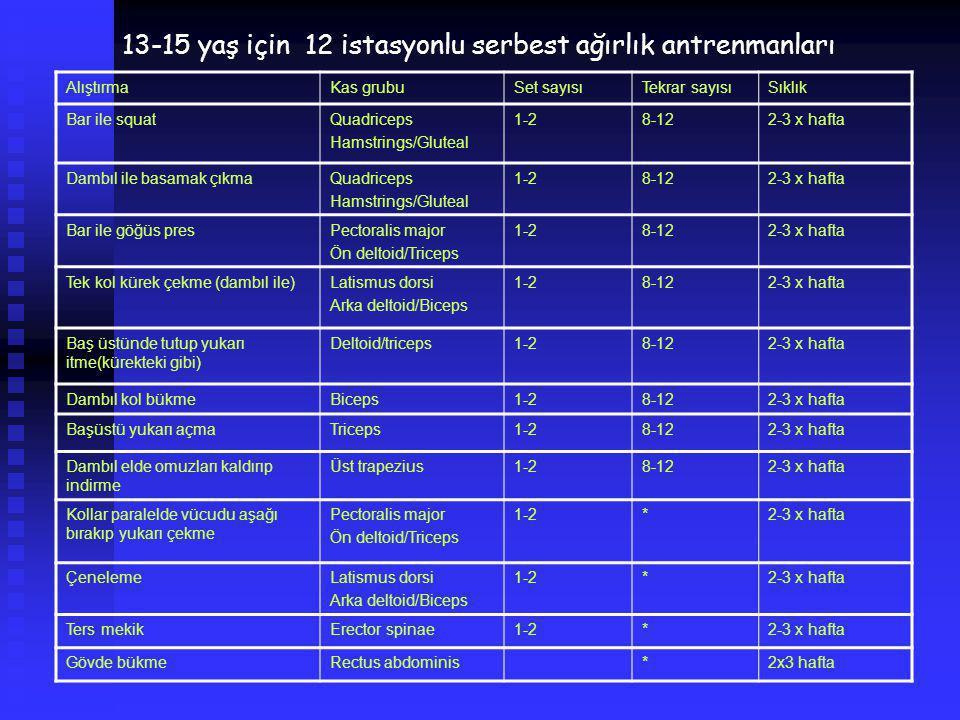 AlıştırmaKas grubuSet sayısıTekrar sayısıSıklık Bar ile squatQuadriceps Hamstrings/Gluteal 1-28-122-3 x hafta Dambıl ile basamak çıkmaQuadriceps Hamst