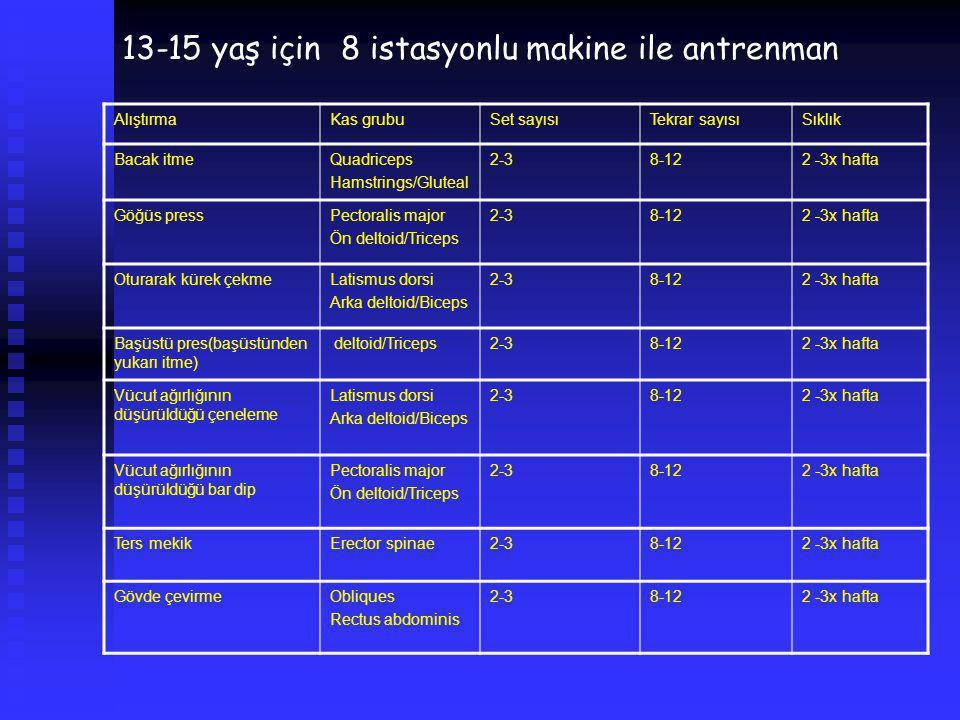 13-15 yaş için 8 istasyonlu makine ile antrenman AlıştırmaKas grubuSet sayısıTekrar sayısıSıklık Bacak itmeQuadriceps Hamstrings/Gluteal 2-38-122 -3x