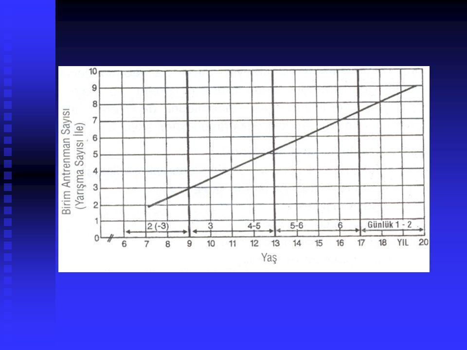 AlıştırmaKas grubuSet sayısıTekrar sayısıSıklık Bar ile squatQuadriceps Hamstrings/Gluteal 1-28-122-3 x hafta Dambıl ile basamak çıkmaQuadriceps Hamstrings/Gluteal 1-28-122-3 x hafta Bar ile göğüs presPectoralis major Ön deltoid/Triceps 1-28-122-3 x hafta Tek kol kürek çekme (dambıl ile)Latismus dorsi Arka deltoid/Biceps 1-28-122-3 x hafta Baş üstünde tutup yukarı itme(kürekteki gibi) Deltoid/triceps1-28-122-3 x hafta Dambıl kol bükmeBiceps1-28-122-3 x hafta Başüstü yukarı açmaTriceps1-28-122-3 x hafta Dambıl elde omuzları kaldırıp indirme Üst trapezius1-28-122-3 x hafta Kollar paralelde vücudu aşağı bırakıp yukarı çekme Pectoralis major Ön deltoid/Triceps 1-2*2-3 x hafta ÇenelemeLatismus dorsi Arka deltoid/Biceps 1-2*2-3 x hafta Ters mekikErector spinae1-2*2-3 x hafta Gövde bükmeRectus abdominis*2x3 hafta 13-15 yaş için 12 istasyonlu serbest ağırlık antrenmanları
