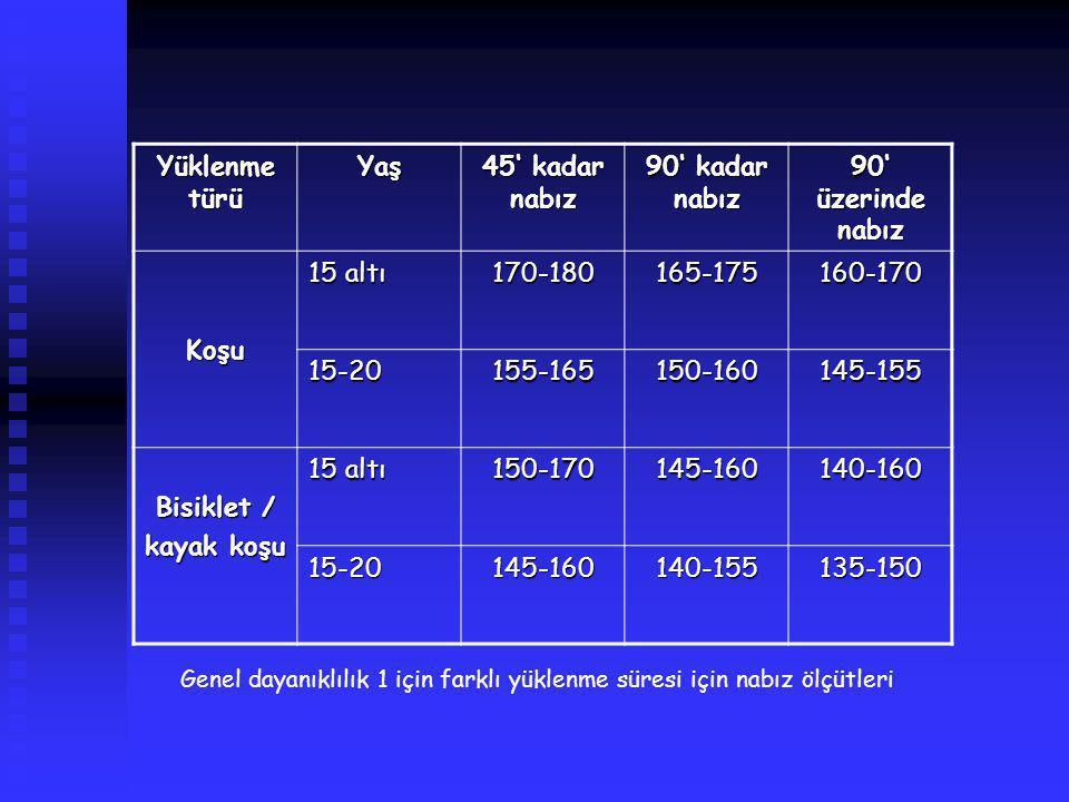 Yüklenme türü Yaş 45' kadar nabız 90' kadar nabız 90' üzerinde nabız Koşu 15 altı 170-180165-175160-170 15-20155-165150-160145-155 Bisiklet / kayak ko