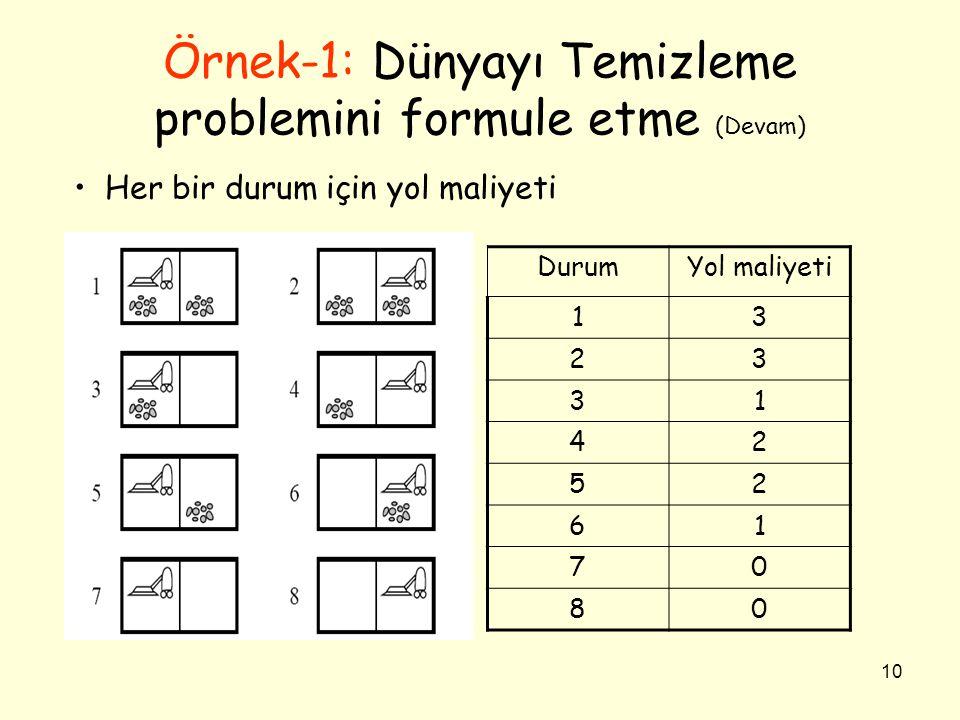 10 Örnek-1: Dünyayı Temizleme problemini formule etme (Devam) DurumYol maliyeti 13 23 31 42 52 61 70 80 • Her bir durum için yol maliyeti