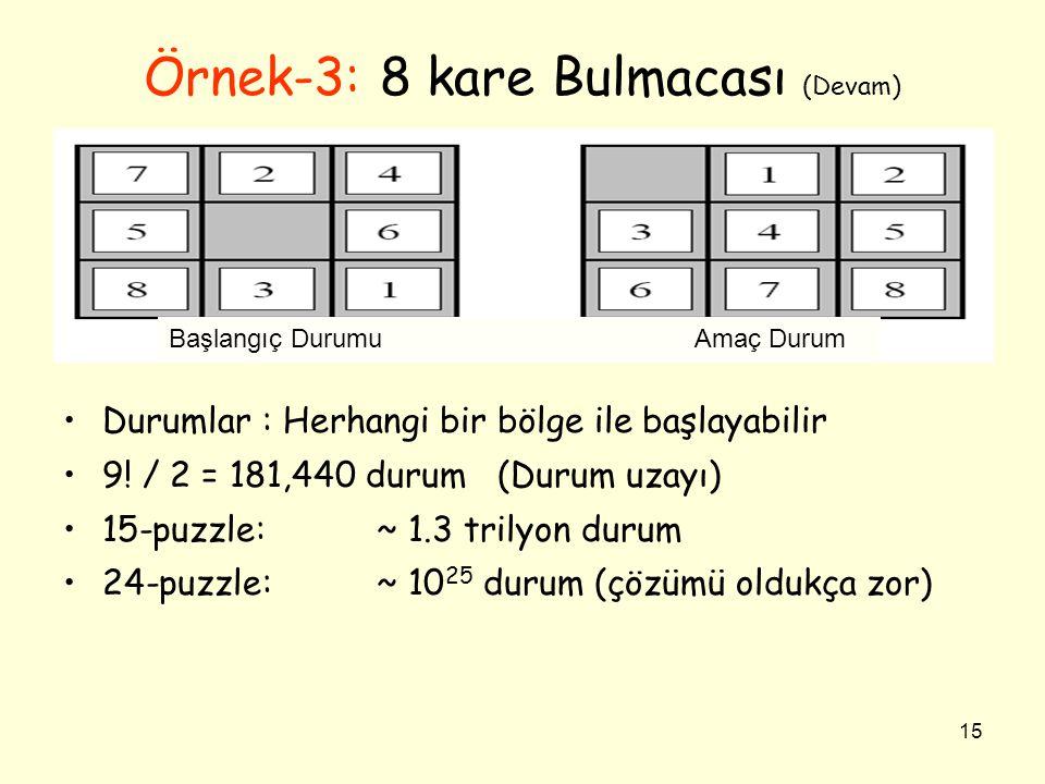 15 Örnek-3: 8 kare Bulmacası (Devam) •Durumlar : Herhangi bir bölge ile başlayabilir •9! / 2 = 181,440 durum (Durum uzayı) •15-puzzle: ~ 1.3 trilyon d