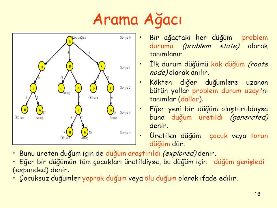 18 Arama Ağacı •Bir ağaçtaki her düğüm problem durumu (problem state) olarak tanımlanır. •İlk durum düğümü kök düğüm (roote node) olarak anılır. •Kökt