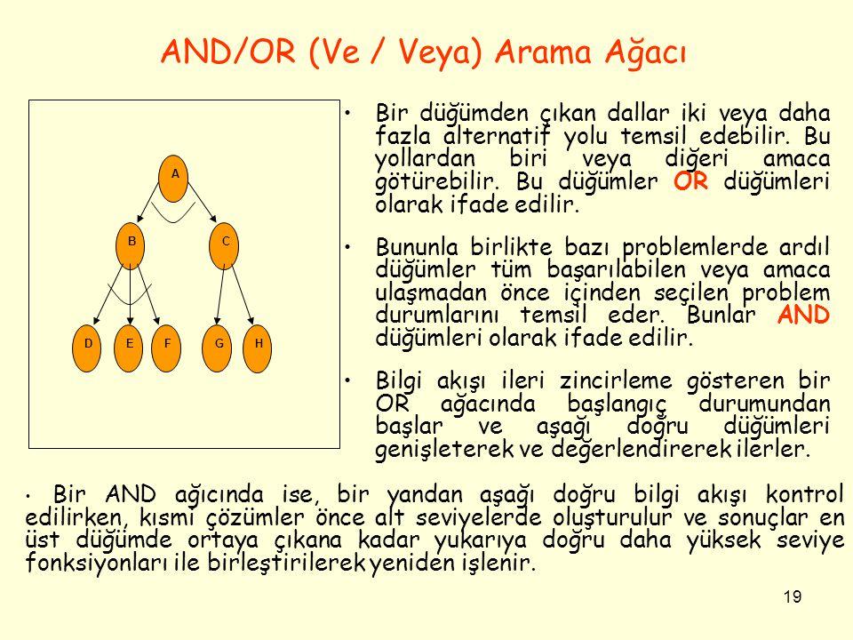 19 AND/OR (Ve / Veya) Arama Ağacı •Bir düğümden çıkan dallar iki veya daha fazla alternatif yolu temsil edebilir. Bu yollardan biri veya diğeri amaca