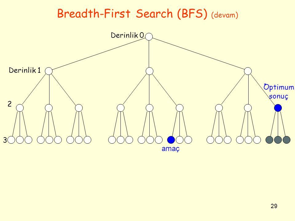 29 Breadth-First Search (BFS) (devam) Optimum sonuç Derinlik 0 Derinlik 1 2 3 amaç *