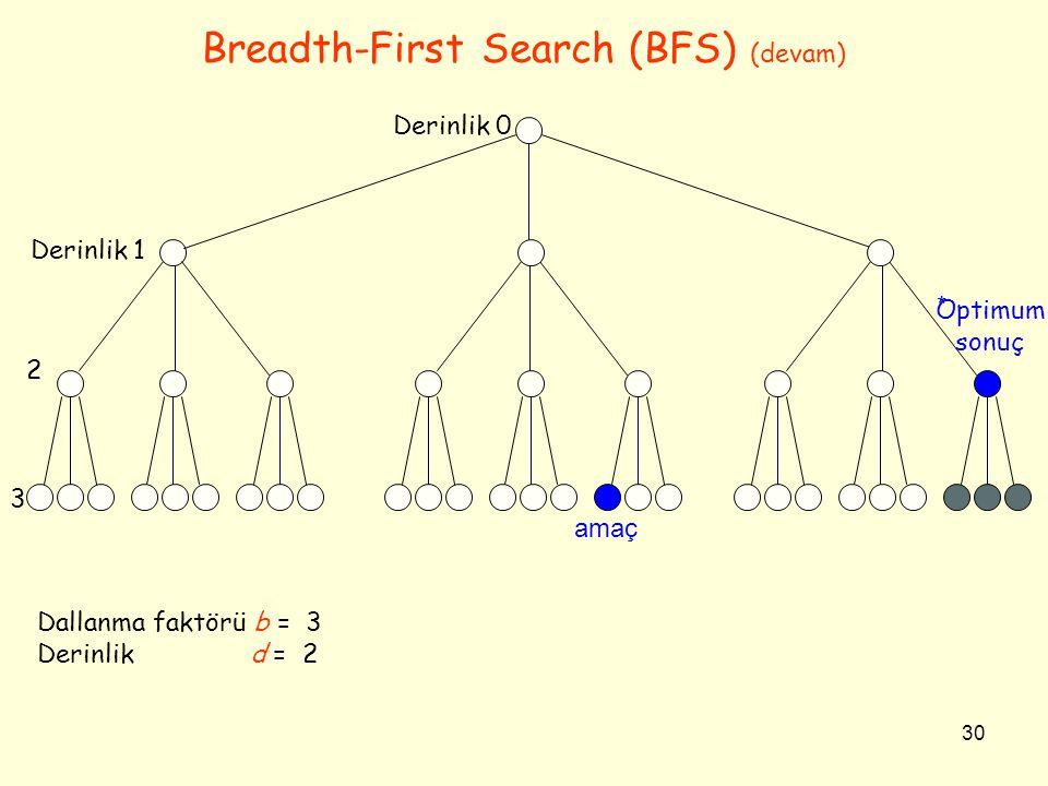 30 Breadth-First Search (BFS) (devam) Optimum sonuç Derinlik 0 Derinlik 1 2 3 amaç * Dallanma faktörü b = 3 Derinlik d = 2