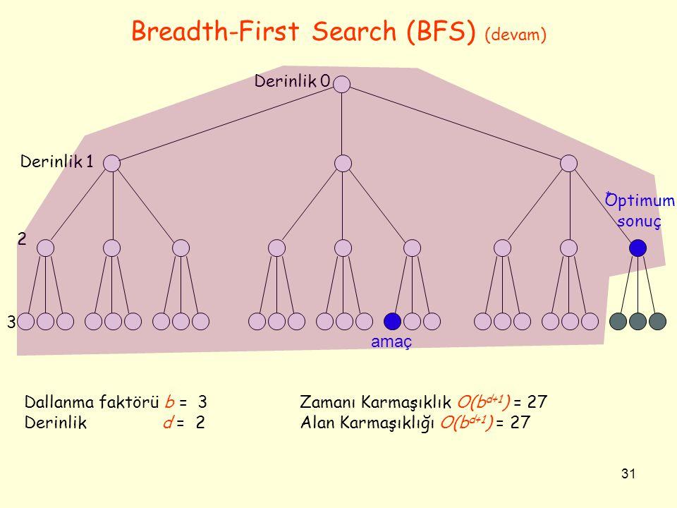 31 Breadth-First Search (BFS) (devam) Optimum sonuç Derinlik 0 Derinlik 1 2 3 amaç * Dallanma faktörü b = 3 Zamanı Karmaşıklık O(b d+1 ) = 27 Derinlik