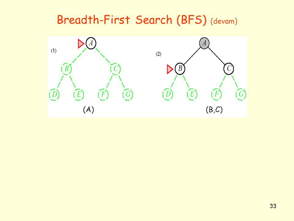 33 Breadth-First Search (BFS) (devam) (A)(B,C)