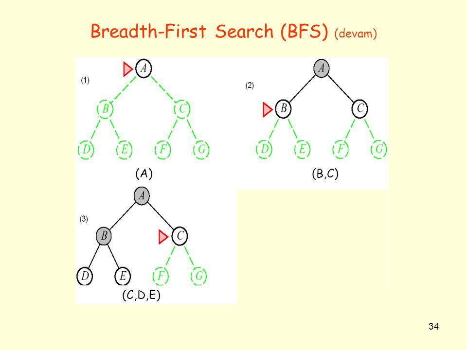 34 Breadth-First Search (BFS) (devam) (A)(B,C) (C,D,E)