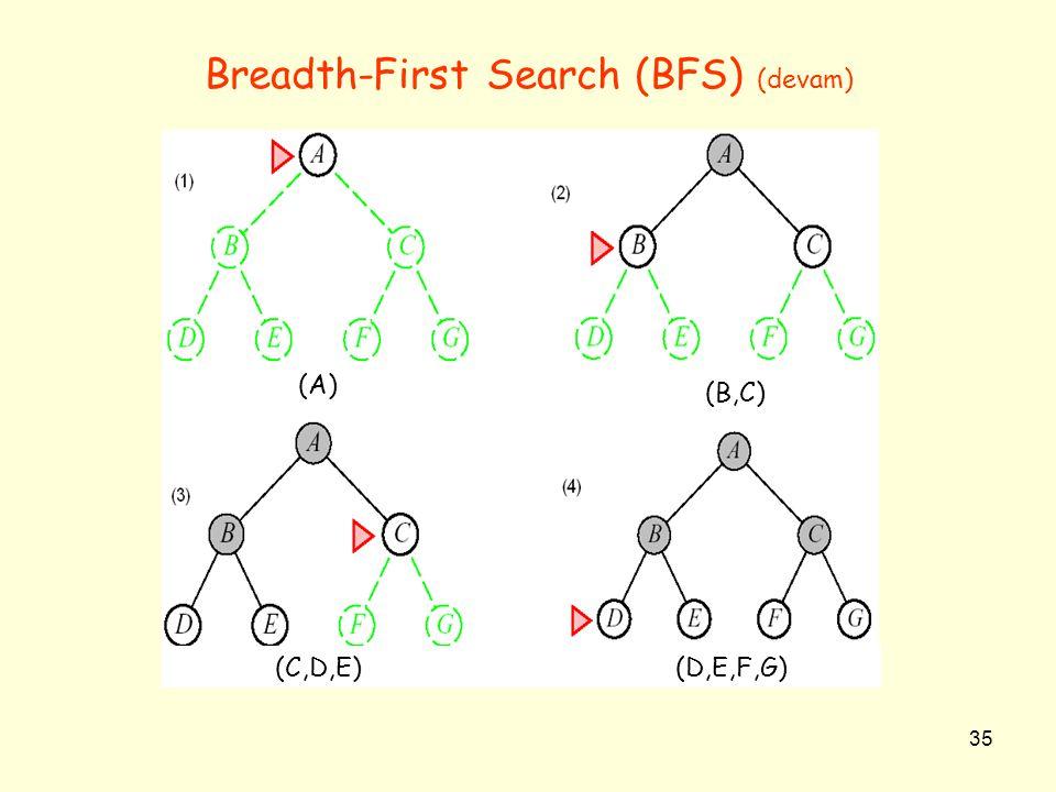 35 Breadth-First Search (BFS) (devam) (A) (B,C) (C,D,E) (D,E,F,G)