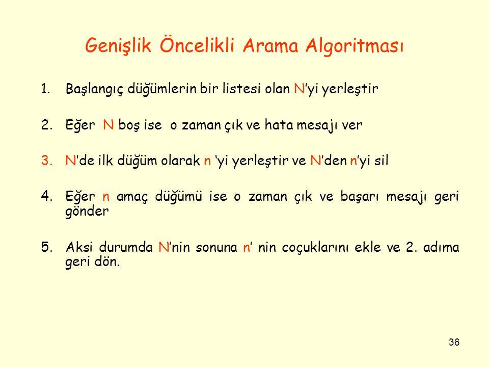 36 Genişlik Öncelikli Arama Algoritması 1.Başlangıç düğümlerin bir listesi olan N'yi yerleştir 2.Eğer N boş ise o zaman çık ve hata mesajı ver 3.N'de