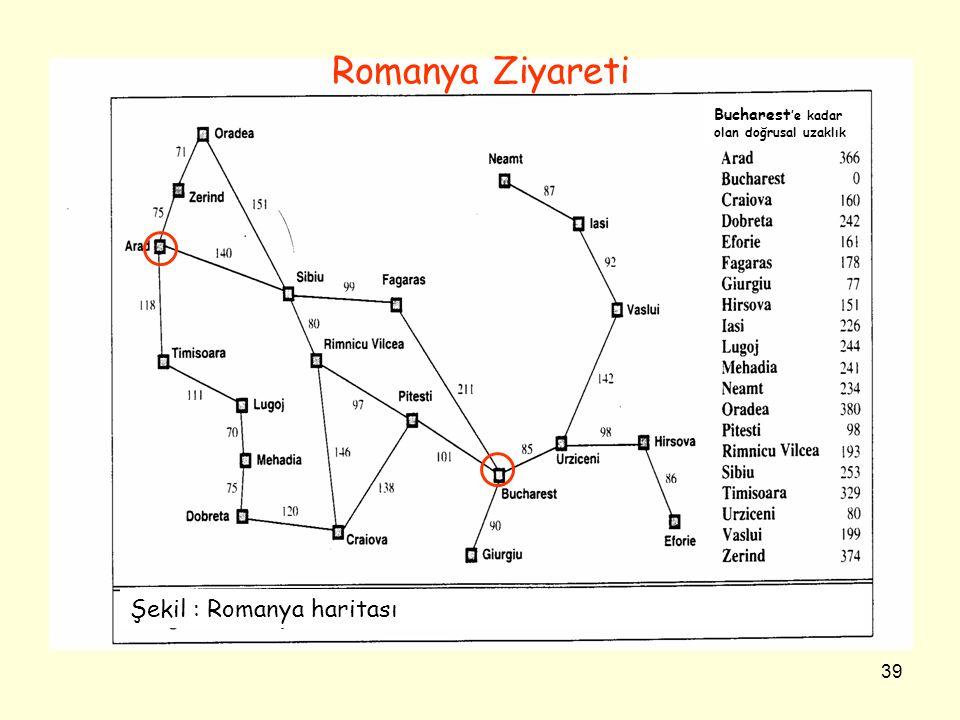 39 Şekil : Romanya haritası Bucharest 'e kadar olan doğrusal uzaklık Romanya Ziyareti
