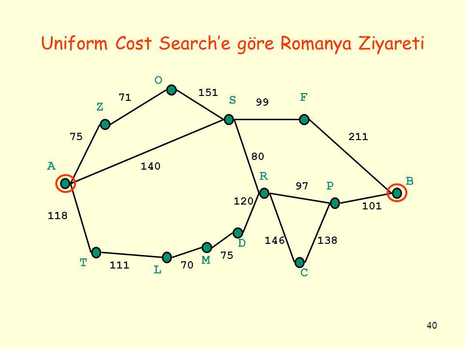 40 Uniform Cost Search'e göre Romanya Ziyareti A B Z O S F C P R T L M D 118 75 71 151 140 11170 75 120 80 99 211 97 146138 101