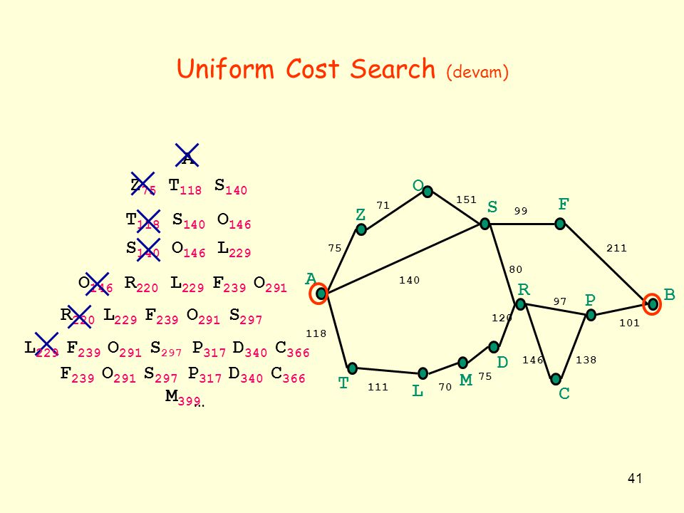 41 S 140 O 146 L 229 Uniform Cost Search (devam) A T 118 S 140 O 146 Z 75 T 118 S 140 O 146 R 220 L 229 F 239 O 291 R 220 L 229 F 239 O 291 S 297 A B