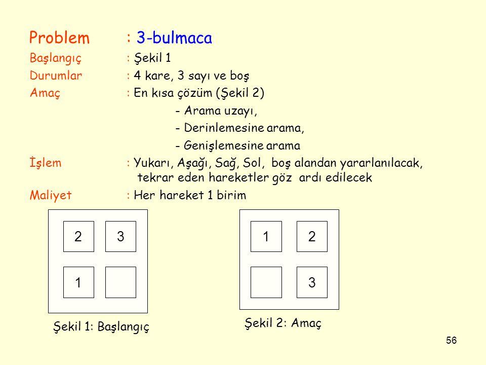 56 Problem: 3-bulmaca Başlangıç: Şekil 1 Durumlar: 4 kare, 3 sayı ve boş Amaç: En kısa çözüm (Şekil 2) - Arama uzayı, - Derinlemesine arama, - Genişle