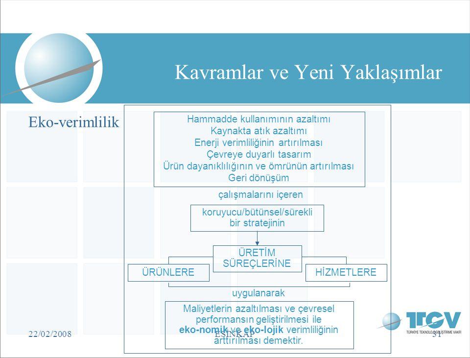 22/02/2008ESİNKAP31 Kavramlar ve Yeni Yaklaşımlar Eko-verimlilik Hammadde kullanımının azaltımı Kaynakta atık azaltımı Enerji verimliliğinin artırılma