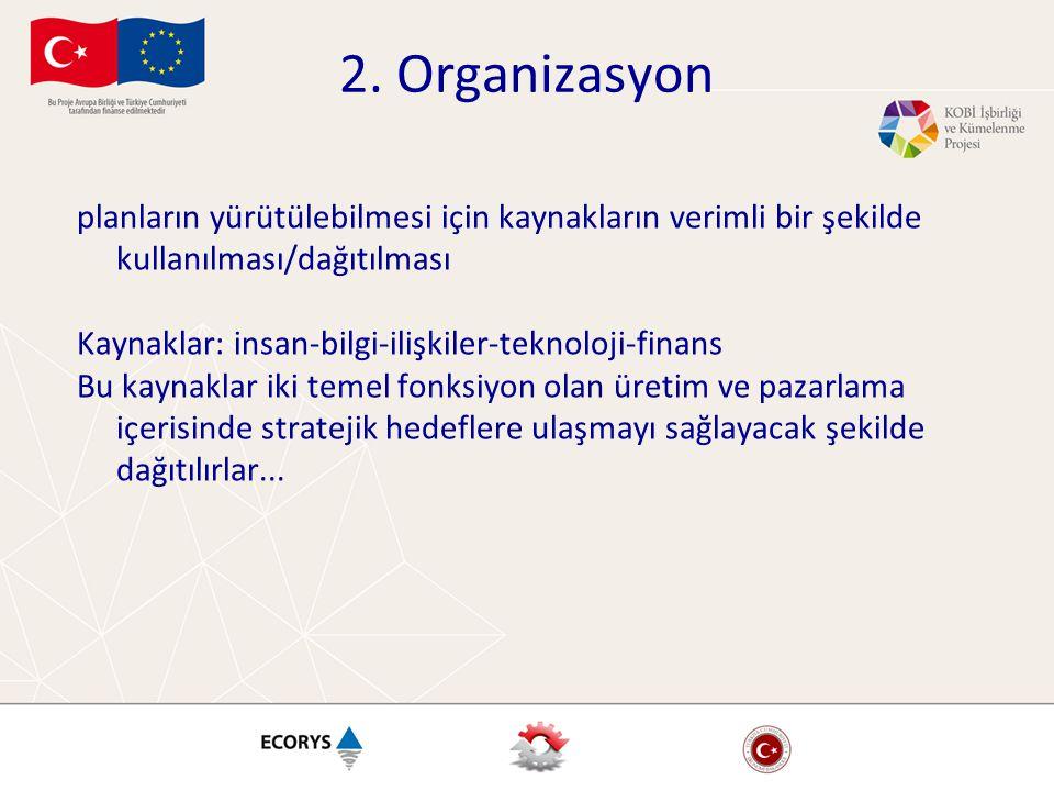 2. Organizasyon planların yürütülebilmesi için kaynakların verimli bir şekilde kullanılması/dağıtılması Kaynaklar: insan-bilgi-ilişkiler-teknoloji-fin