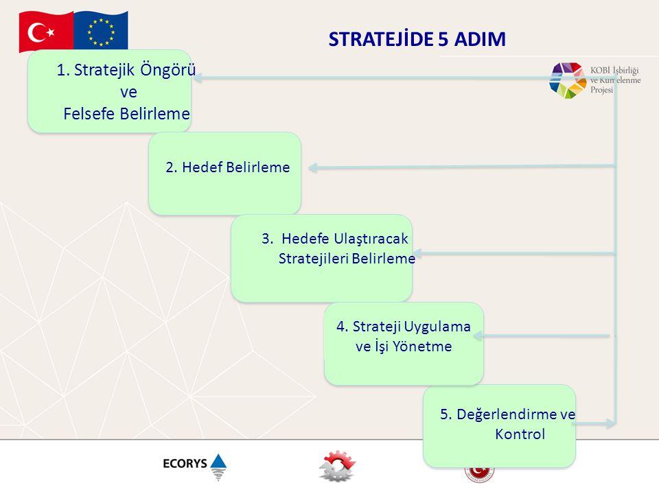 1. Stratejik Öngörü ve Felsefe Belirleme 2. Hedef Belirleme 3. Hedefe Ulaştıracak Stratejileri Belirleme 4. Strateji Uygulama ve İşi Yönetme 5. Değerl