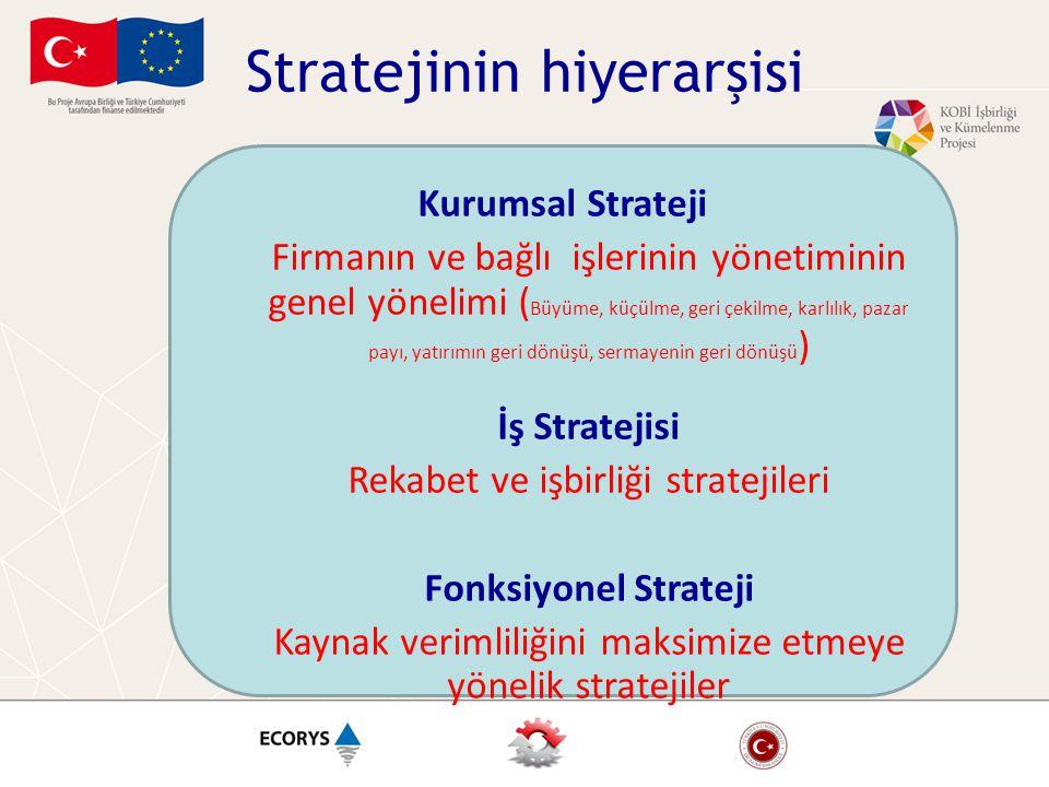 Stratejinin hiyerarşisi Kurumsal Strateji Firmanın ve bağlı işlerinin yönetiminin genel yönelimi ( Büyüme, küçülme, geri çekilme, karlılık, pazar payı