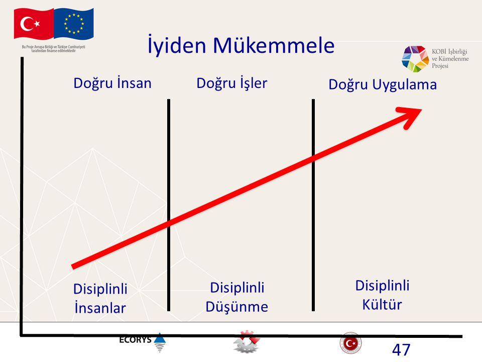 Doğru İnsanDoğru İşler Doğru Uygulama Disiplinli İnsanlar Disiplinli Düşünme Disiplinli Kültür İyiden Mükemmele 47