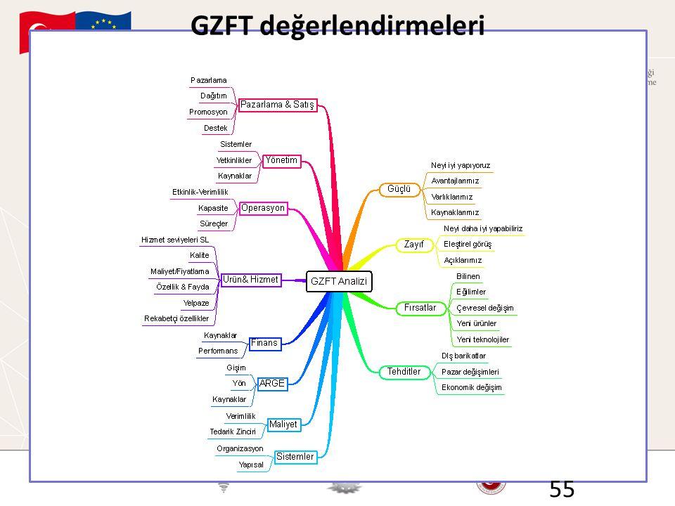 GZFT değerlendirmeleri 55