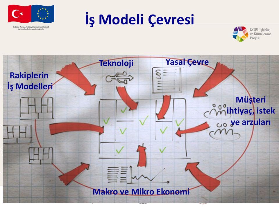 İş Modeli Çevresi Rakiplerin İş Modelleri Teknoloji Yasal Çevre Müşteri ihtiyaç, istek ve arzuları Makro ve Mikro Ekonomi