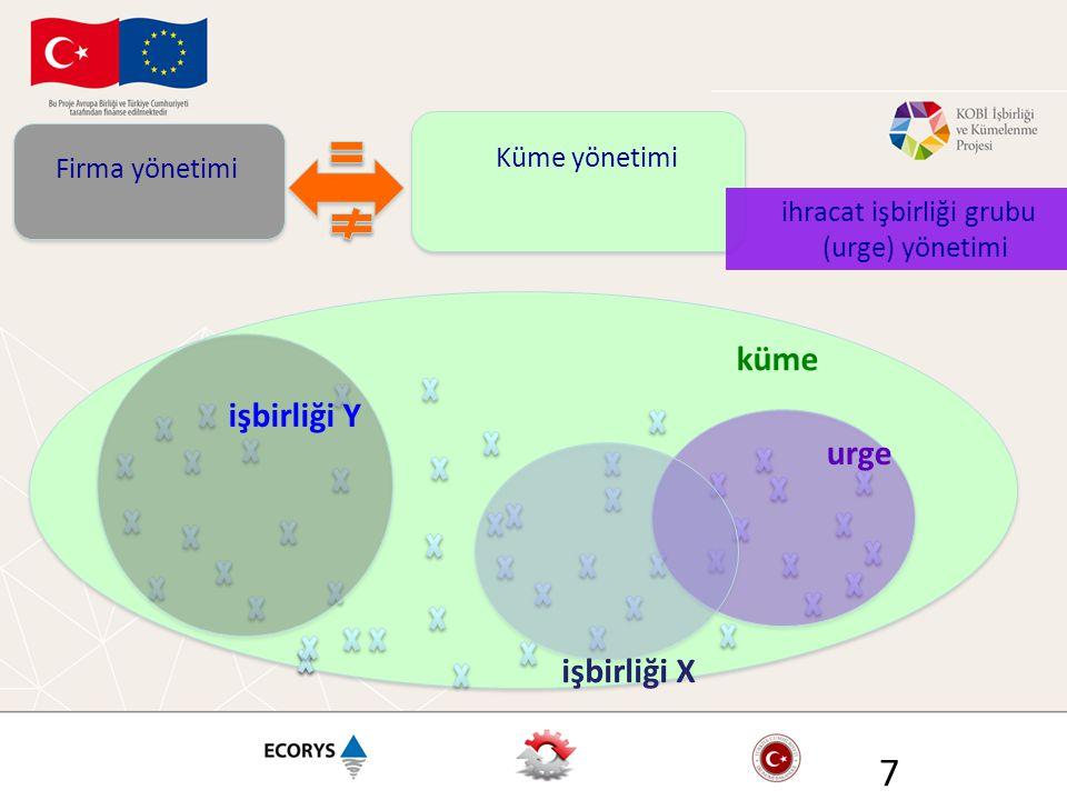 7 Firma yönetimi Küme yönetimi küme ihracat işbirliği grubu (urge) yönetimi urge işbirliği X işbirliği Y