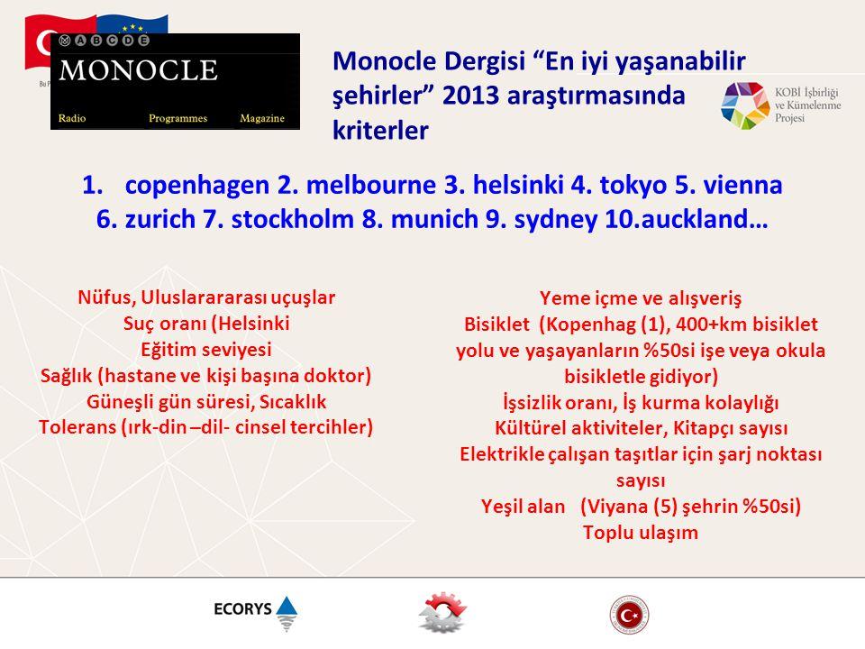 """Monocle Dergisi """"En iyi yaşanabilir şehirler"""" 2013 araştırmasında kriterler Nüfus, Uluslarararası uçuşlar Suç oranı (Helsinki Eğitim seviyesi Sağlık ("""