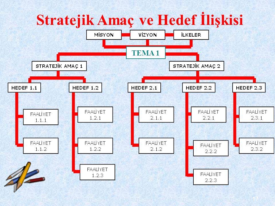 17 Stratejik Amaç ve Hedef İlişkisi TEMA 1