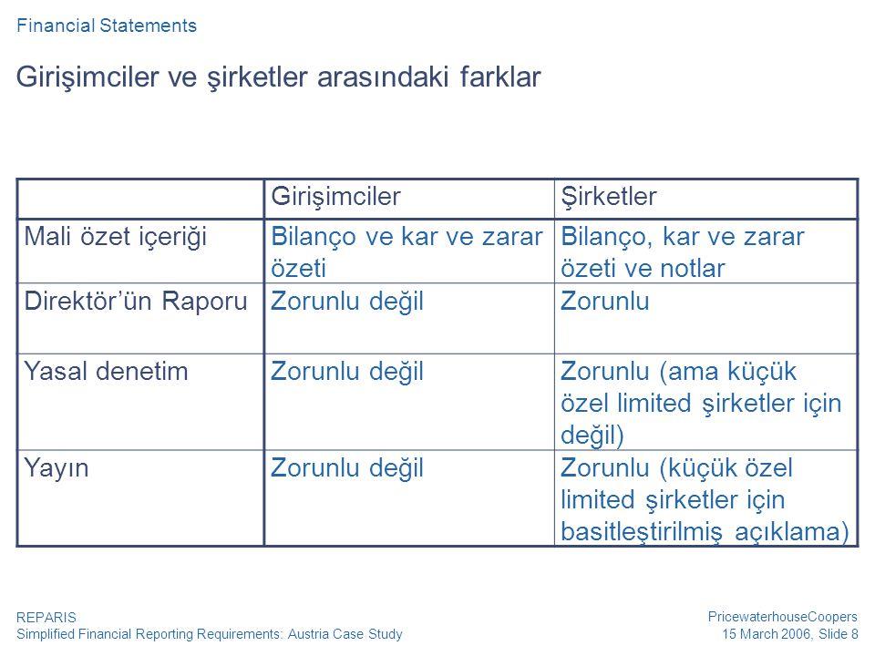 Simplified Financial Reporting Requirements: Austria Case Study PricewaterhouseCoopers 15 March 2006, Slide 8 REPARIS Girişimciler ve şirketler arasındaki farklar Financial Statements GirişimcilerŞirketler Mali özet içeriğiBilanço ve kar ve zarar özeti Bilanço, kar ve zarar özeti ve notlar Direktör'ün RaporuZorunlu değilZorunlu Yasal denetimZorunlu değilZorunlu (ama küçük özel limited şirketler için değil) YayınZorunlu değilZorunlu (küçük özel limited şirketler için basitleştirilmiş açıklama)