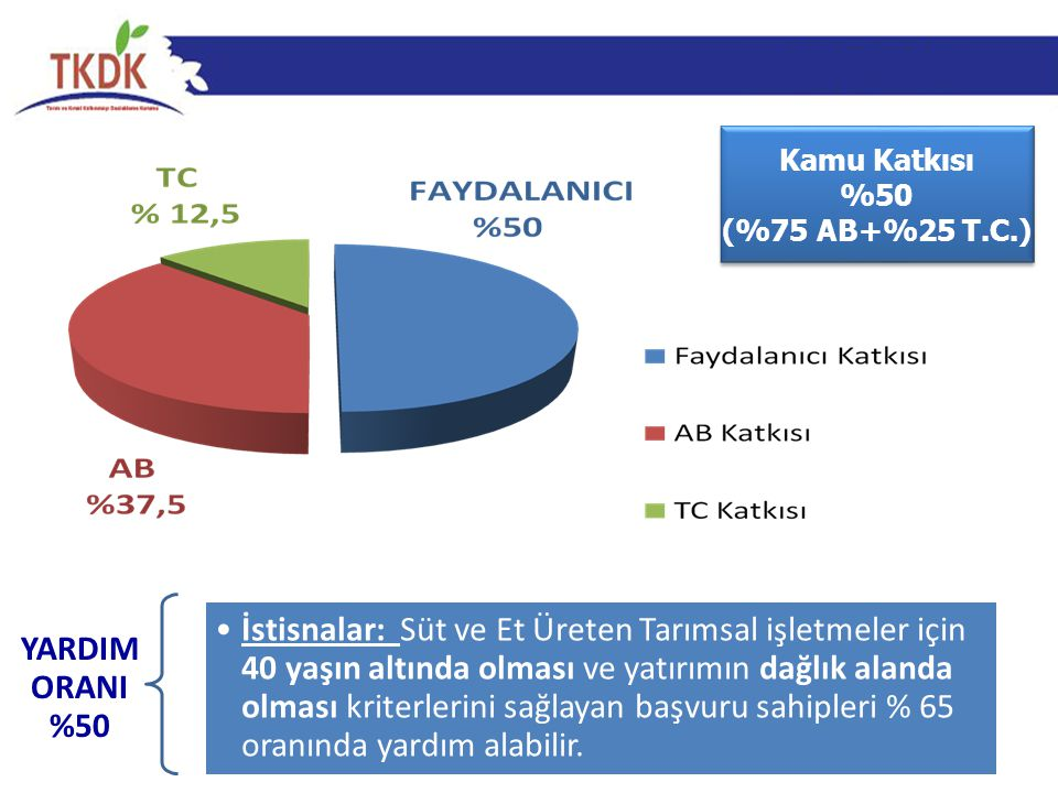 Kamu Katkısı %50 (%75 AB+%25 T.C.) Kamu Katkısı %50 (%75 AB+%25 T.C.) YARDIM ORANI %50 •İstisnalar: Süt ve Et Üreten Tarımsal işletmeler için 40 yaşın
