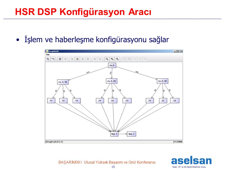 18 Radar, EH ve İstihbarat Sistemleri Grubu BAŞARIM09 I. Ulusal Yüksek Başarım ve Grid Konferansı 18 HSR DSP Konfigürasyon Aracı •İşlem ve haberleşme