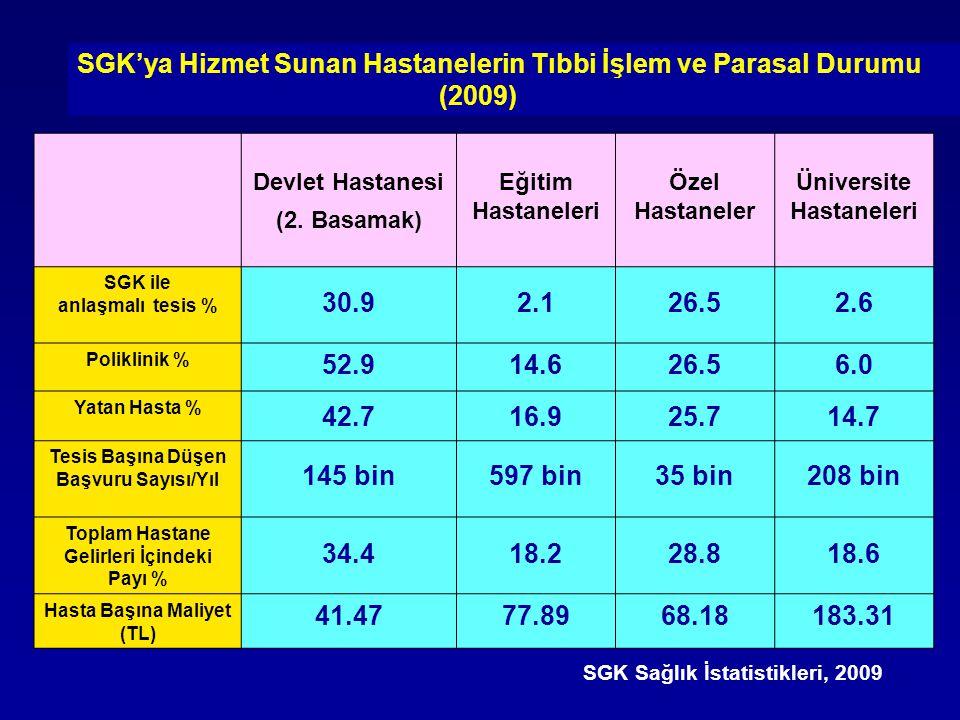 Devlet Hastanesi (2. Basamak) Eğitim Hastaneleri Özel Hastaneler Üniversite Hastaneleri SGK ile anlaşmalı tesis % 30.92.126.52.6 Poliklinik % 52.914.6