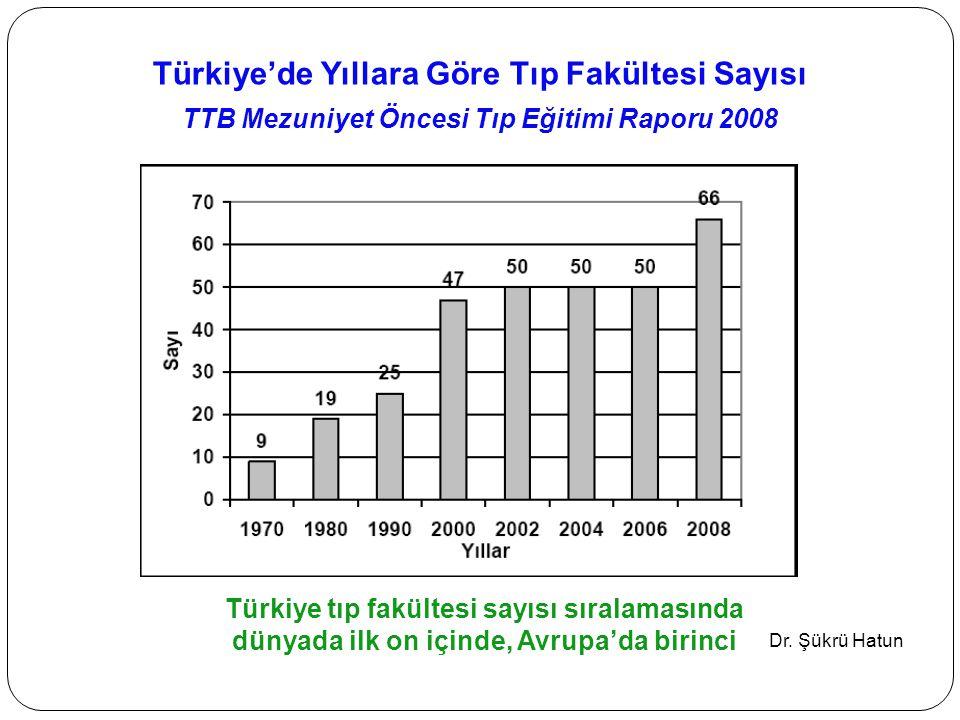 Türkiye'de Yıllara Göre Tıp Fakültesi Sayısı TTB Mezuniyet Öncesi Tıp Eğitimi Raporu 2008 Türkiye tıp fakültesi sayısı sıralamasında dünyada ilk on içinde, Avrupa'da birinci Dr.