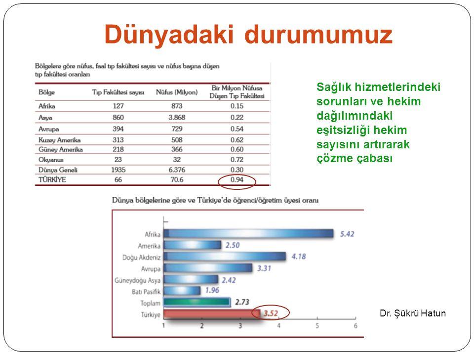 Dünyadaki durumumuz Sağlık hizmetlerindeki sorunları ve hekim dağılımındaki eşitsizliği hekim sayısını artırarak çözme çabası Dr. Şükrü Hatun