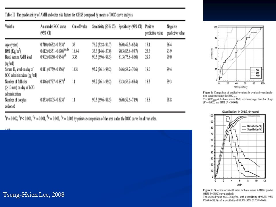 Risk Faktörleri   Genç Yaş (<35 yaş)  ↓BMI  PCOS  Multiple (>35) küçük ve intermediate foll.