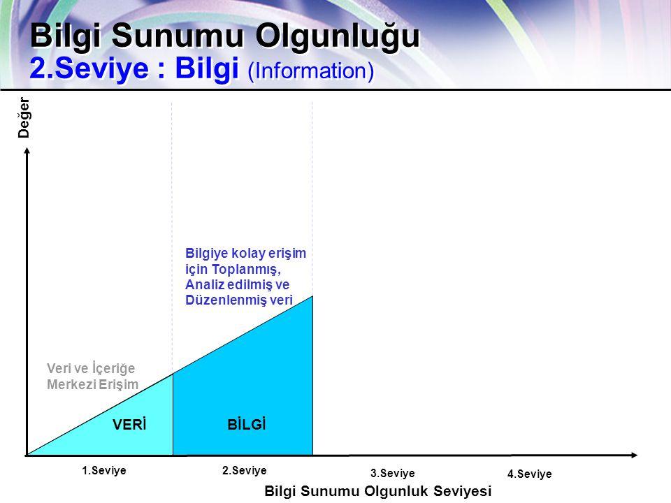 ca.com Together Everyone Achieves More 12 Değer VERİBİLGİ Bilgi Sunumu Olgunluğu 2.Seviye : Bilgi (Information) Bilgi Sunumu Olgunluk Seviyesi 2.Seviye1.Seviye 3.Seviye 4.Seviye Veri ve İçeriğe Merkezi Erişim Bilgiye kolay erişim için Toplanmış, Analiz edilmiş ve Düzenlenmiş veri