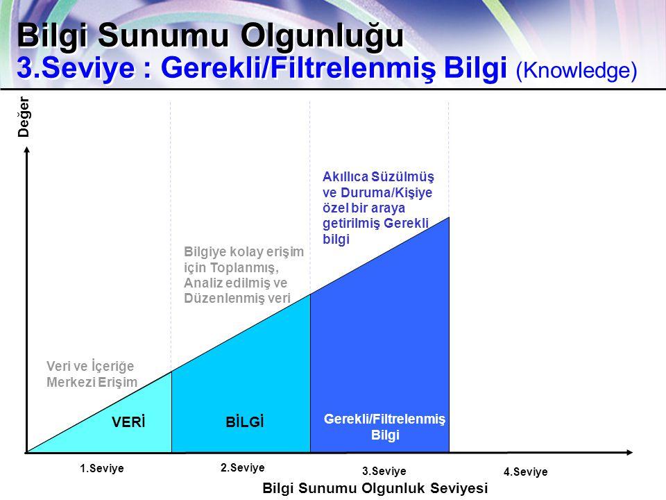 ca.com Together Everyone Achieves More 14 4.Seviye 3.Seviye 2.Seviye Bilgi Sunumu Olgunluk Seviyesi Değer 1.Seviye VERİBİLGİ Gerekli/Filtrelenmiş Bilgi Bilgi Sunumu Olgunluğu 3.Seviye : Gerekli/Filtrelenmiş Bilgi (Knowledge) Veri ve İçeriğe Merkezi Erişim Bilgiye kolay erişim için Toplanmış, Analiz edilmiş ve Düzenlenmiş veri Akıllıca Süzülmüş ve Duruma/Kişiye özel bir araya getirilmiş Gerekli bilgi