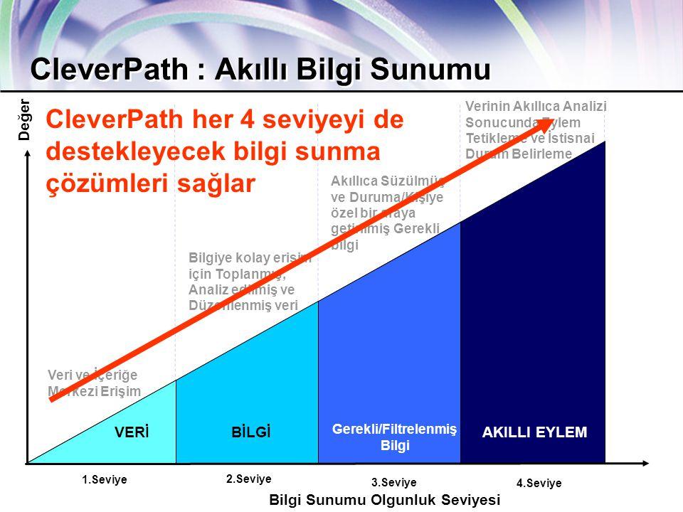 ca.com Together Everyone Achieves More 18 4.Seviye 3.Seviye 2.Seviye Bilgi Sunumu Olgunluk Seviyesi Değer 1.Seviye VERİBİLGİ AKILLI EYLEM CleverPath : Akıllı Bilgi Sunumu Gerekli/Filtrelenmiş Bilgi Verinin Akıllıca Analizi Sonucunda Eylem Tetikleme ve İstisnai Durum Belirleme Veri ve İçeriğe Merkezi Erişim Bilgiye kolay erişim için Toplanmış, Analiz edilmiş ve Düzenlenmiş veri Akıllıca Süzülmüş ve Duruma/Kişiye özel bir araya getirilmiş Gerekli bilgi CleverPath her 4 seviyeyi de destekleyecek bilgi sunma çözümleri sağlar